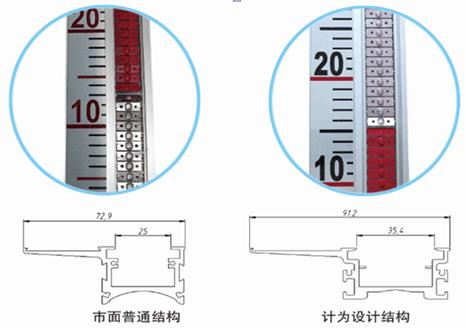 磁翻板液位计显示面板加宽