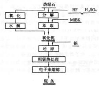 氢氟酸液位测量优德W88手机版的材料选择